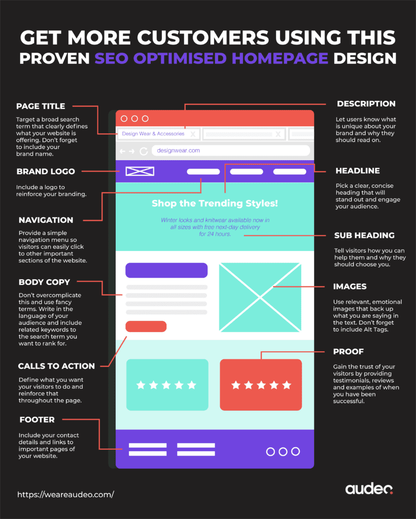 How To Design A Website Homepage