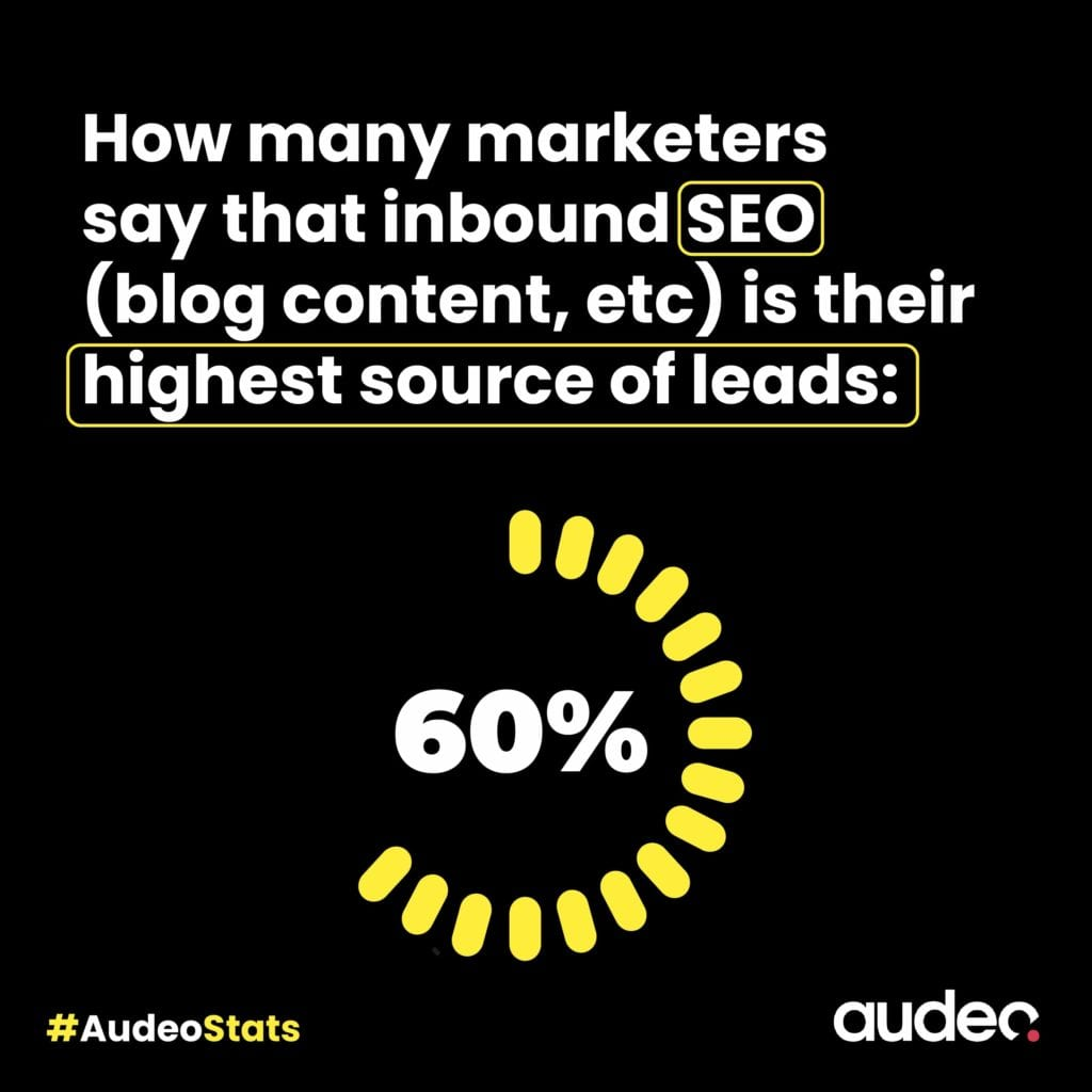 Stat showing how SEO helps your business