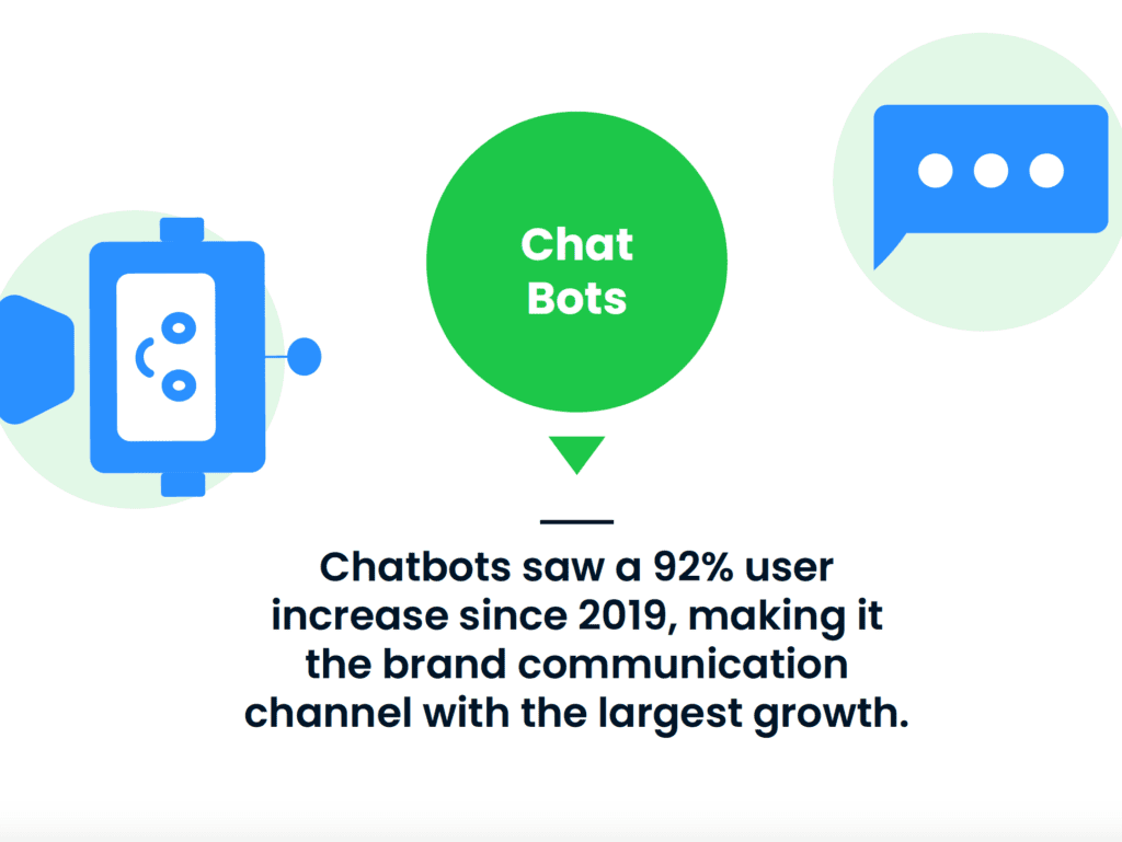 Chat bot statistic