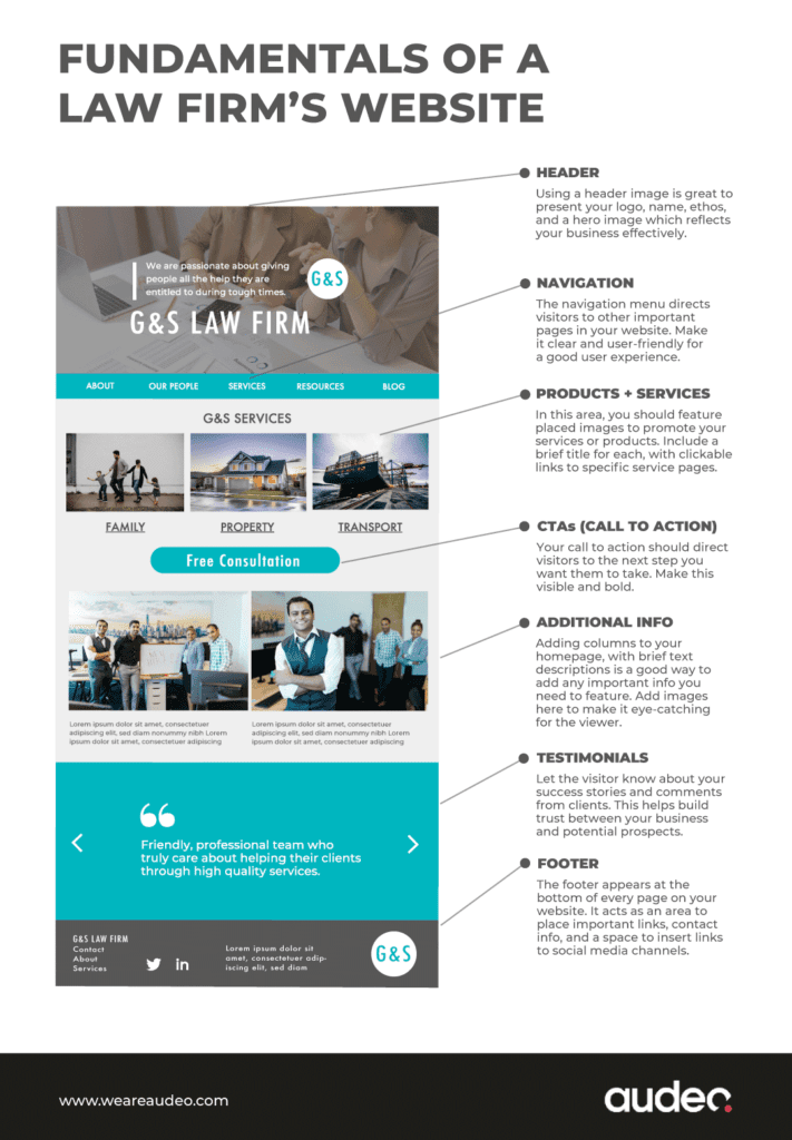 Law Firm Website Infographic